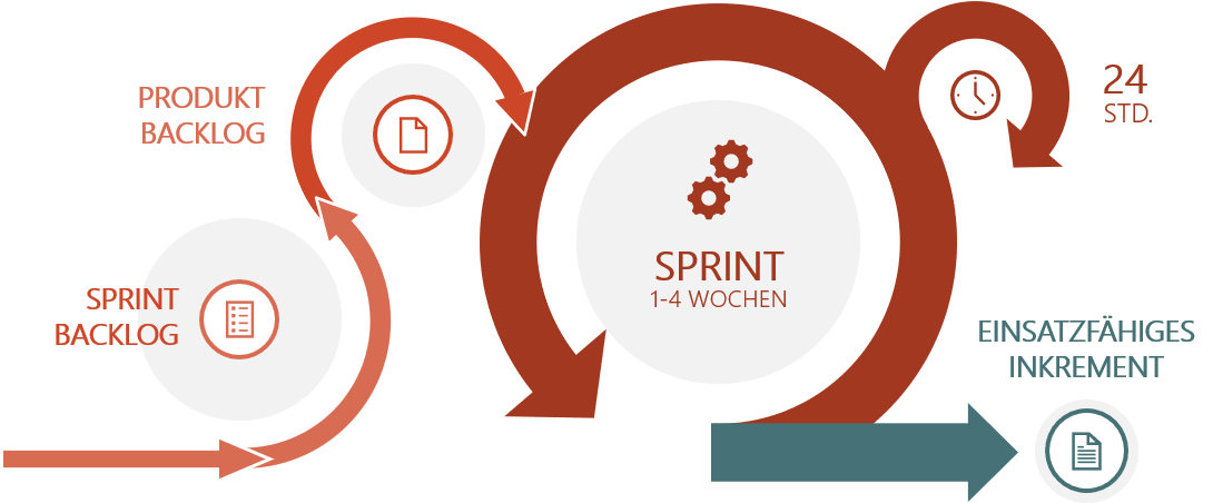 PowerPoint Vorlage: SCRUM-Modell Klassisch