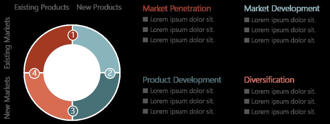 PowerPoint Vorlage: Ansoff-Growth-Matrix