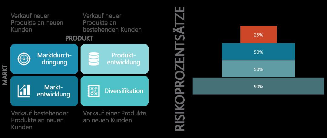 PowerPoint Vorlage: Ansoff Matrix Strategie