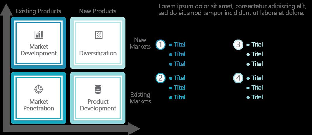 PowerPoint Vorlage: Ansoff-Matrix mit Zusatzinformationen