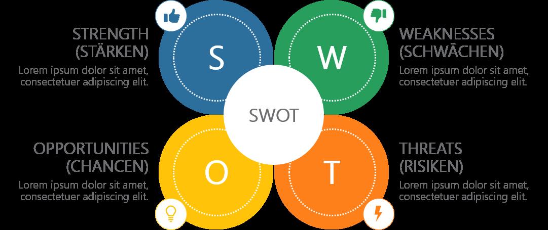 PowerPoint Vorlage: SWOT Analyse in Blüten-Form