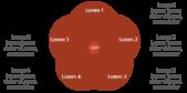 PowerPoint Vorlage: USP mit überschneidenden Kreisen