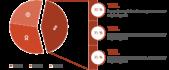 PowerPoint Vorlage: Kreisdiagramm mit Hervorhebung