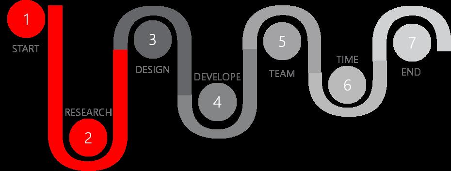 PowerPoint Vorlage: Prozess mit Schlangenlinien