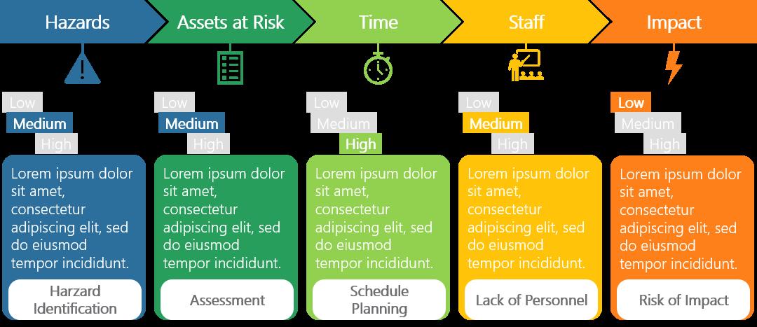 PowerPoint Vorlage: Risikoabschätzung