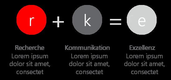 PowerPoint Vorlage: Prozess mit Gleichung