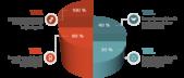 PowerPoint Vorlage: 3D-Torten-Diagramm