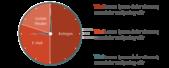 PowerPoint Vorlage: Zeitfresser-Darstellung in einer Uhr