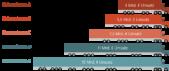 PowerPoint Vorlage: Zahlen mit LKW