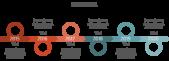 PowerPoint Vorlage: Timeline mit Pfeilen und aufliegenden Ringen