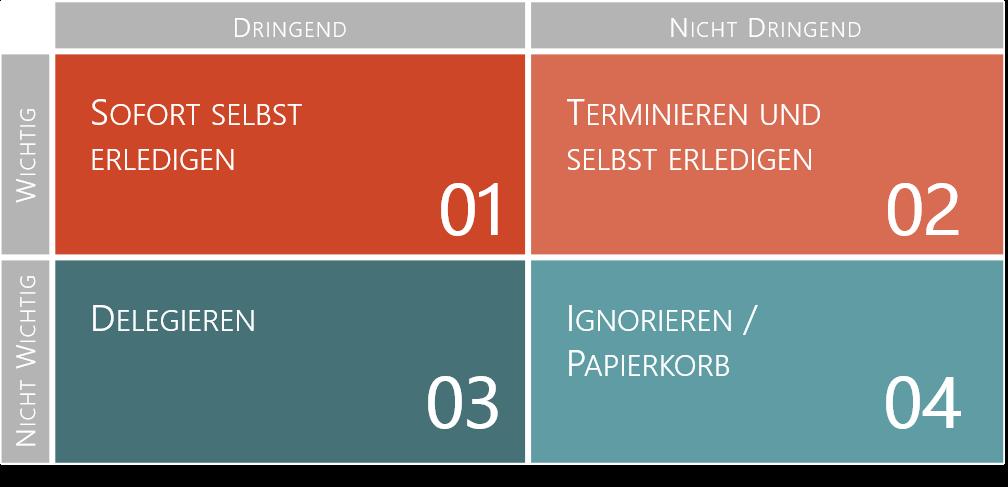 PowerPoint Vorlage: Eisenhower-Matrix mit farbiger Hervorhebung