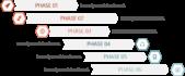 PowerPoint Vorlage: Projektmanagement Phasen