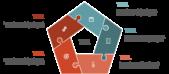 PowerPoint Vorlage: Puzzle in verschiedenen Formen