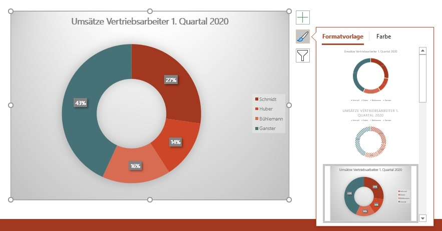 PowerPoint-Diagramm im Layout der Office Formatvorlagen.
