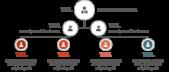 PowerPoint Vorlage: Team-Hierarchie mit gepunkteten Linien