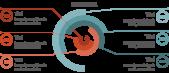 PowerPoint Vorlage: Modernes Kreisdiagramm mit abgehenden Linien
