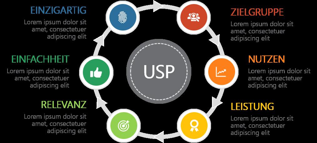 PowerPoint Vorlage: Produkt- & Service-Vorstellungen USP