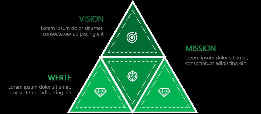PowerPoint Vorlage: Mission, Vision in Dreiecken