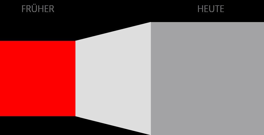 PowerPoint Vorlage: Vergleich von Früher und Heute
