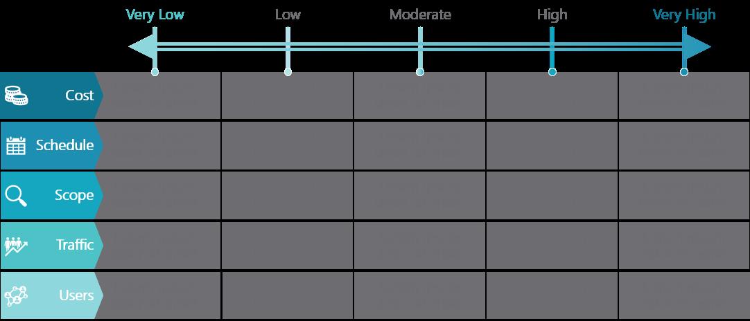 PowerPoint Vorlage: Risikotoleranz-Matrix