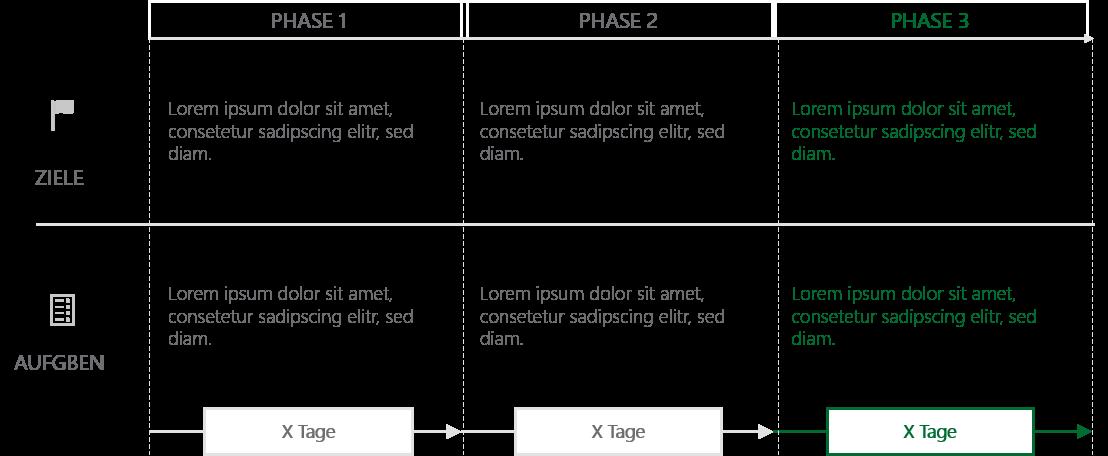 PowerPoint Vorlage: Projekt-Phasen mit Zielsetzung