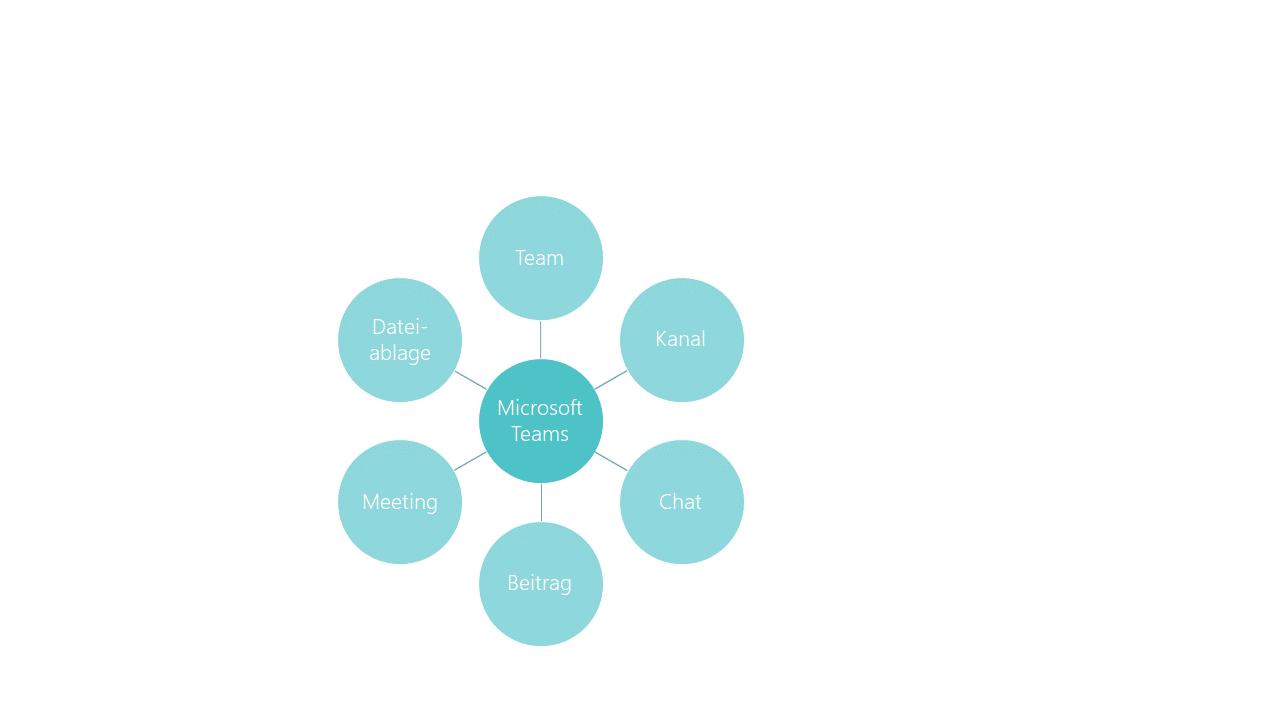 PowerPoint Vorlage: Mindmap mit Animation