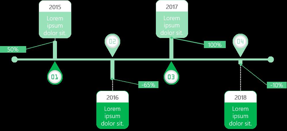 PowerPoint Vorlage: Umsatzentwicklung im Zeitstrahl