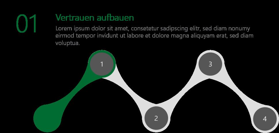 PowerPoint Vorlage: Phasen-Modell