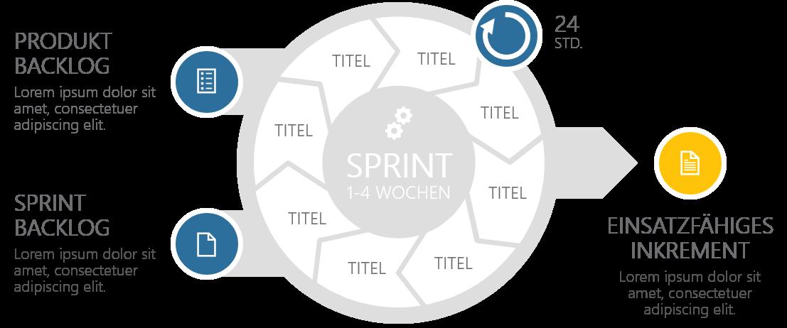 PowerPoint Vorlage: SCRUM-Modell in radialer Anordnung