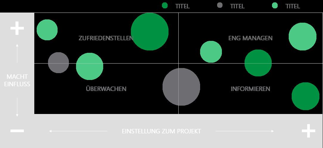 PowerPoint Vorlage: Stakeholder-Analyse