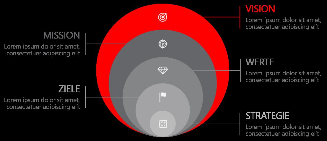 PowerPoint Vorlage: Mission, Vision in einem Kreis