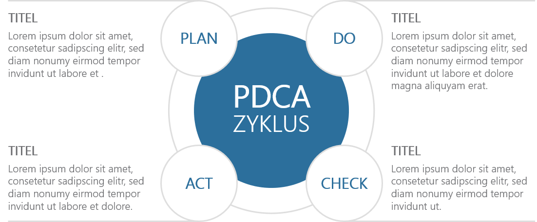 PowerPoint Vorlage: PDCA ZYKLUS