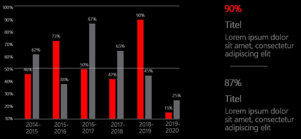 PowerPoint Vorlage: Säulendiagramm mit Prozentangaben