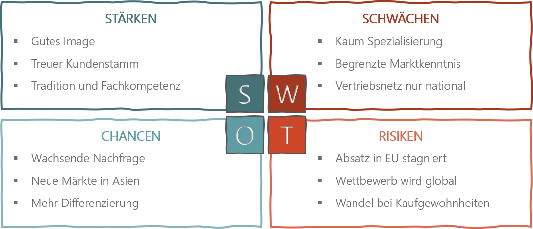 PowerPoint Vorlage: SWOT-Analyse im Skizzen-Look