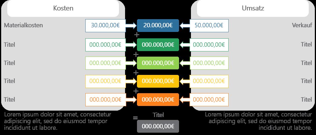 PowerPoint Vorlage: Produktionskosten Kosten und Umsatz