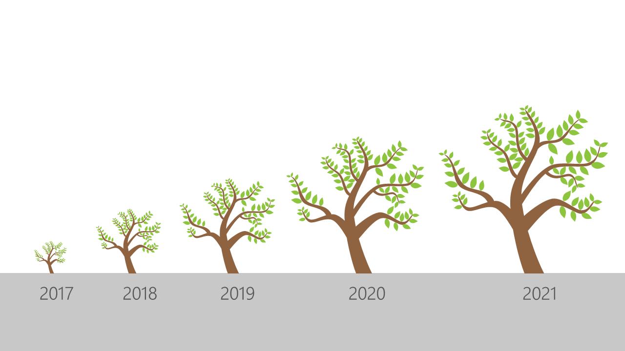 PowerPoint Vorlage: Baumdarstellung mit Zeitangaben