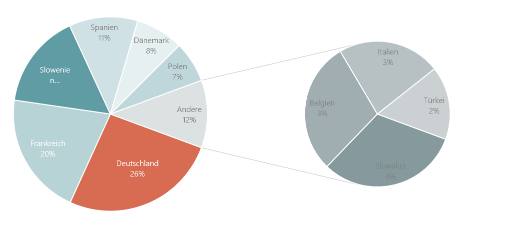PowerPoint Vorlage: Kreisdiagramm mit Untergruppen