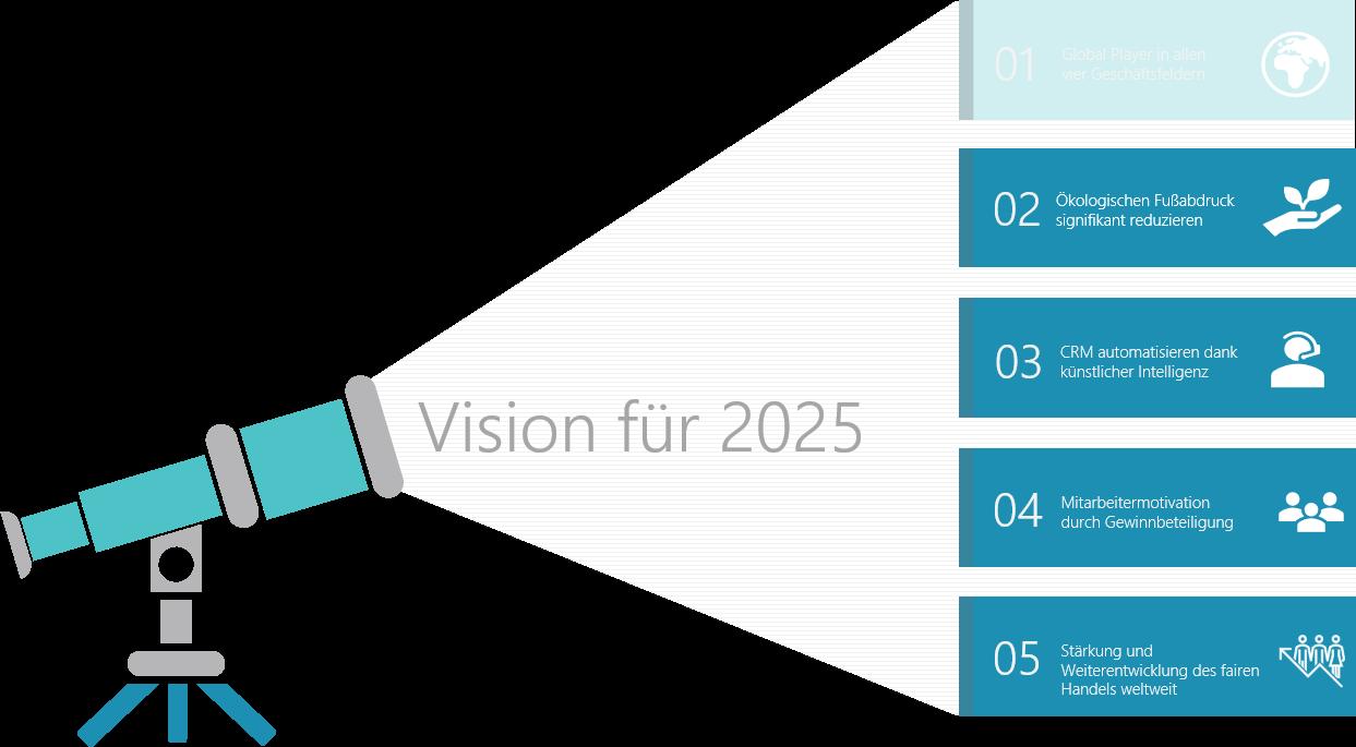 PowerPoint Vorlage: Vision mit Fernglas