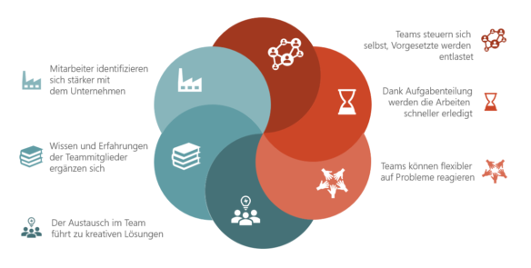 Teamarbeit bildhaft und präzise visualisieren: Verwende ineinandergreifende Kreissegmente